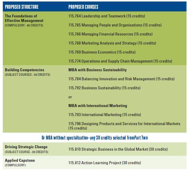 梅西大学一年制MBA,成就商场精英!