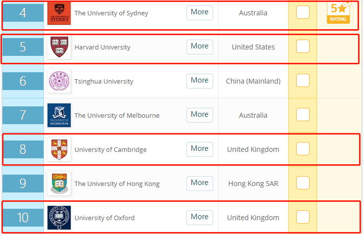 Ta的毕业生就业竞争力力击败哈佛牛津剑桥,约个面吗?
